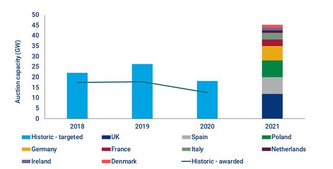 Renewable Power auction capacity in Europe, 2018 to 2021