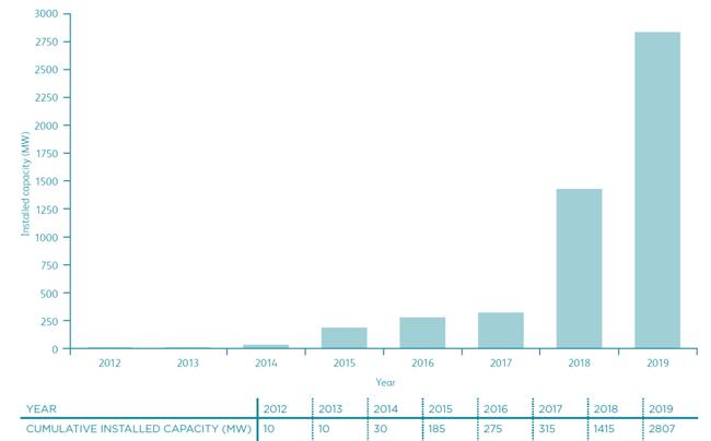 Cumulative Installed capacity large scale solar Australia