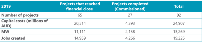 Overview solar projects that reached financial close or commissioned in 2019