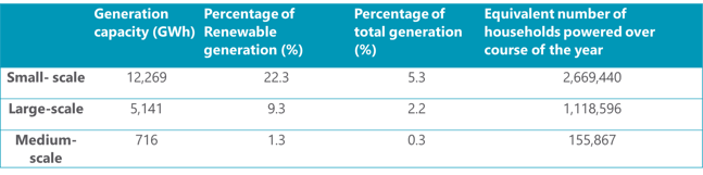 Solar technologies generation capacity in 2019