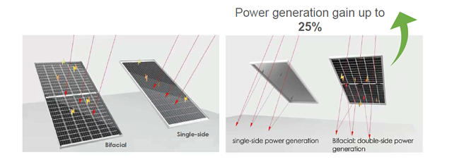 Bifacial power generation gain