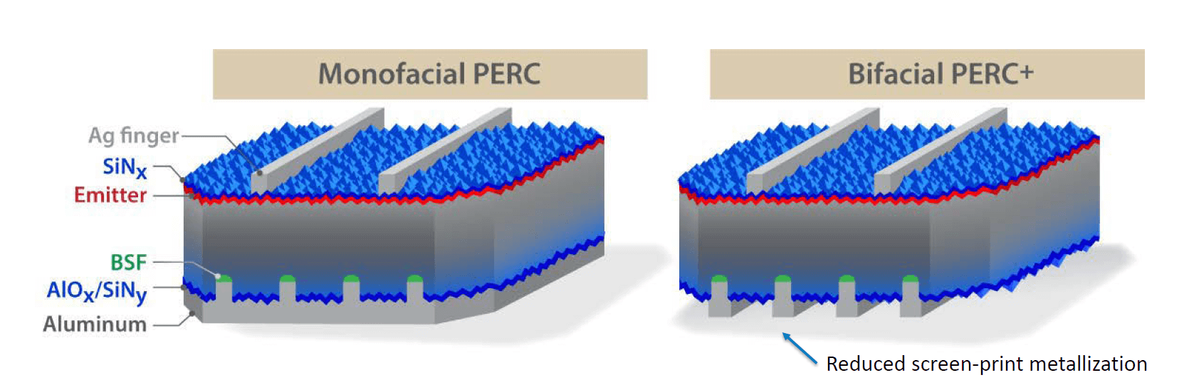 Difference between monofacial cells and bifacial solar cells