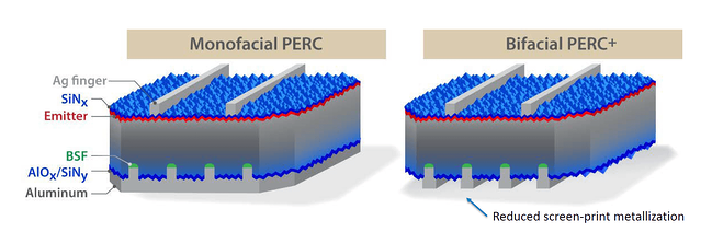 Difference between monofacial cells and bifacial cells