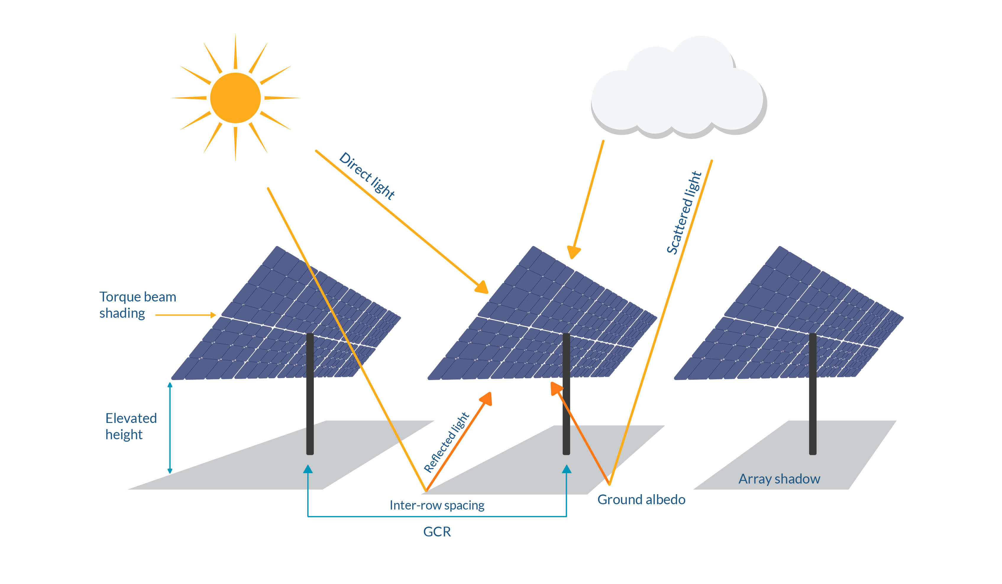 Key factors that affect bifacial efficiency pvDesign-1