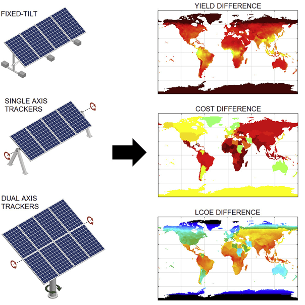 Summary of the analysis of yield, cost and LCOE difference with bifacial modules