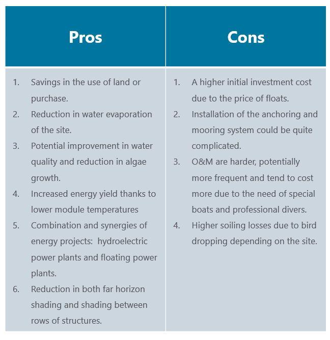 Pros and Cons Floating Solar