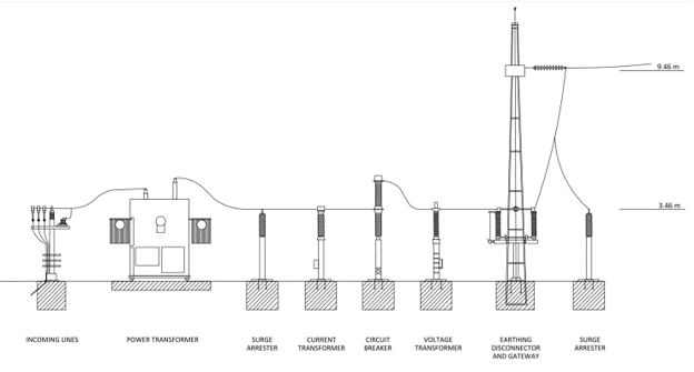 Profile view of a line to transformer substation generated by pvDesign