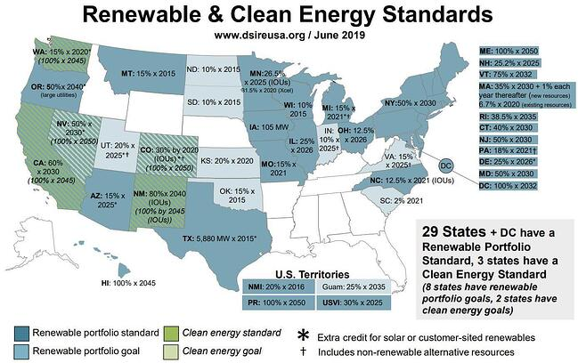 Renewable & Clean Energy Standards