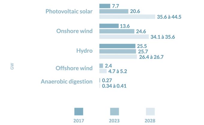 Estimates on Installed Renewable electricity capacity 2017, 2023 and 2028