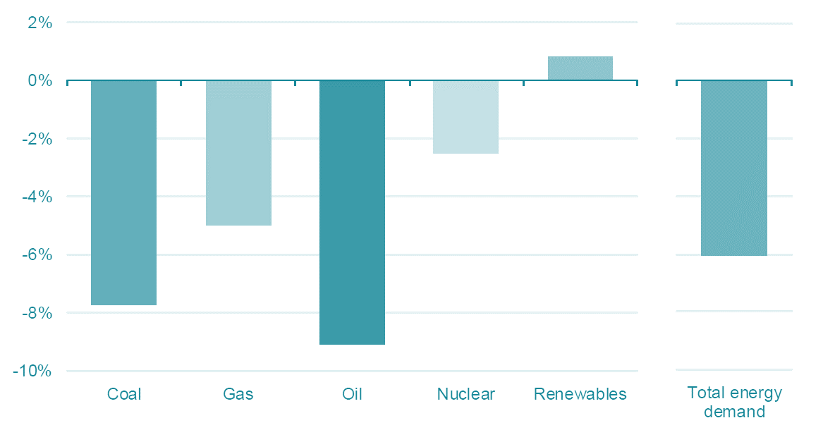 Projected change in primary energy demand by fuel in 2020 relative to 2019